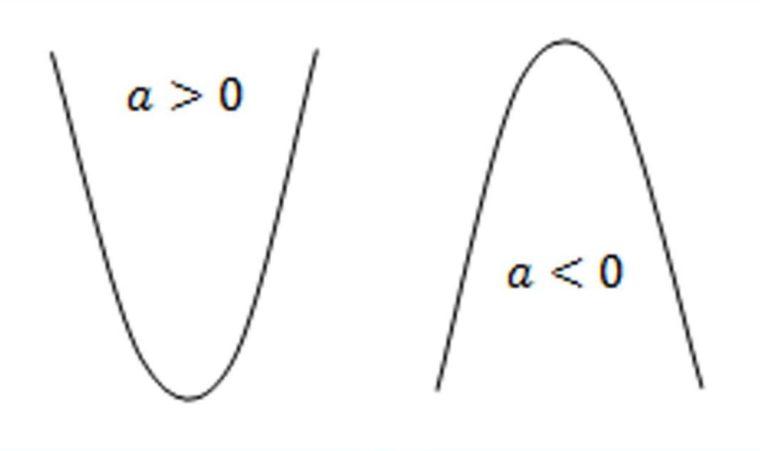 Koefisien a mencari cekung atau cembungnyakurva parabola