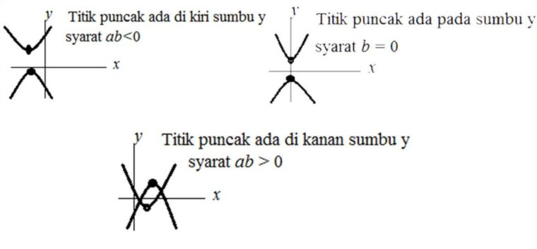 Koefisien b mencari posisi x puncak parabola
