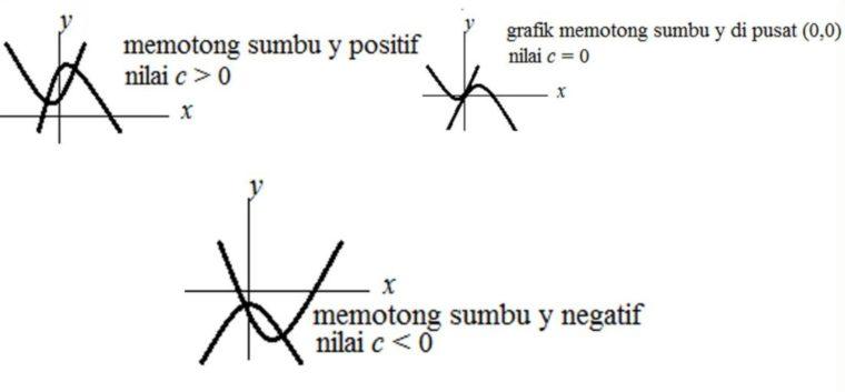 Koefisien c mencari titik potong fungsi paraboladengan sumbu y