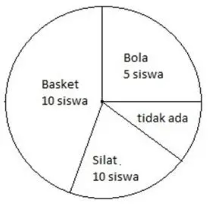 Contoh Soal Diagram Normal