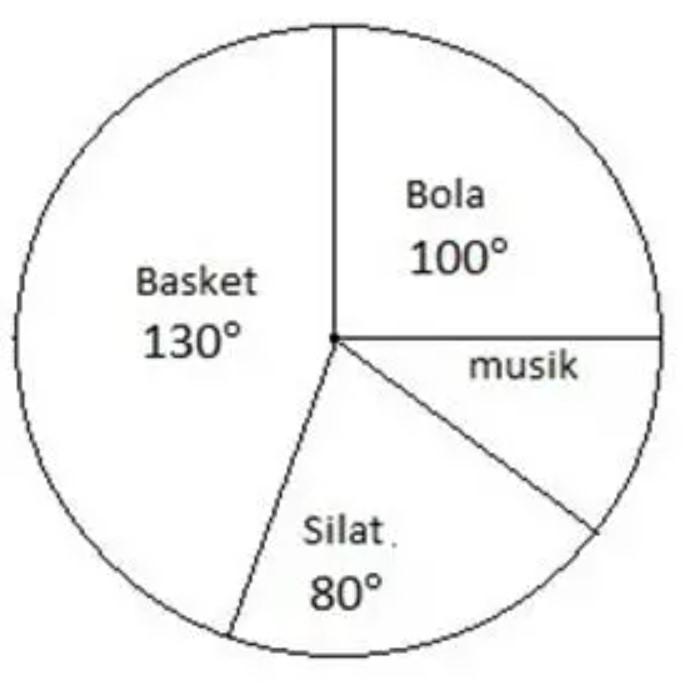 Contoh Soal Diagram dalam Derajat