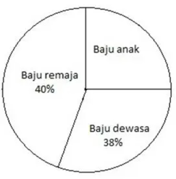 Contoh Soal Diagram dalam Persentase