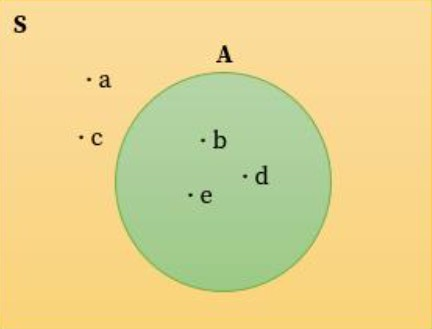 Diagram venn yang sesuai dengan himpunan diatas