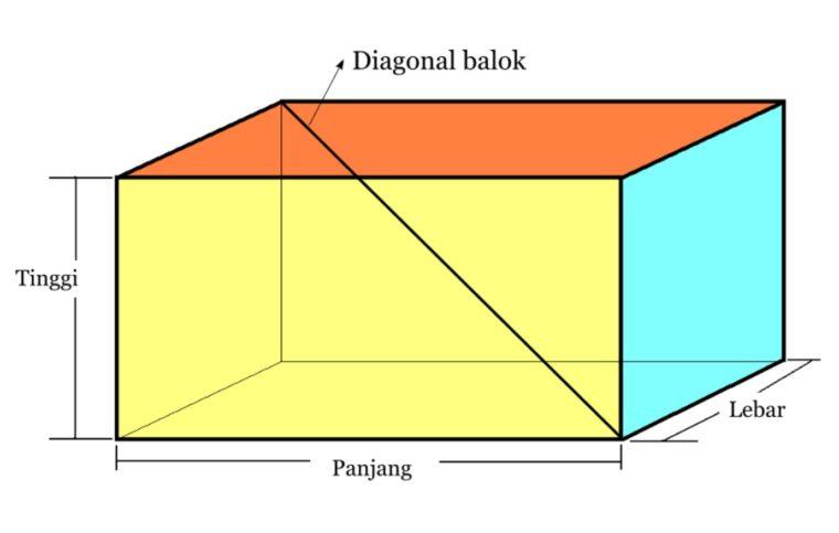 Rumus Panjang Diagonal Balok