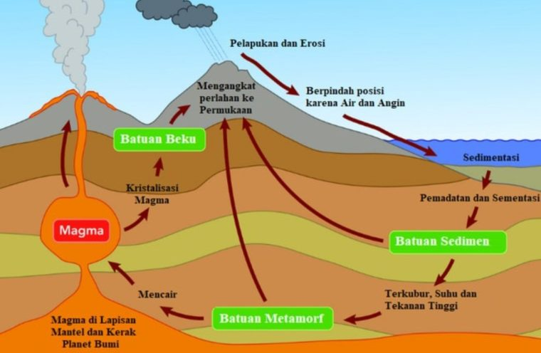 Mekanisme Siklus Batuan