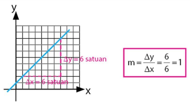 grafik cara untuk menentukan gradien