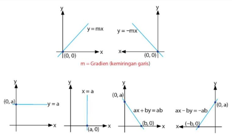 grafik dan bentuk garis lurus